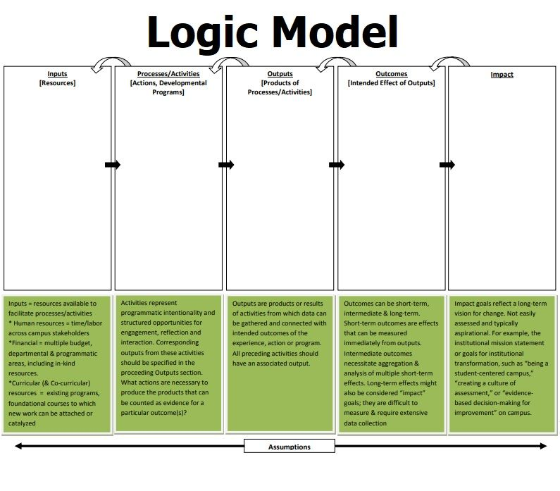 Logic Model Templates 3+ Free Printable Word, Excel