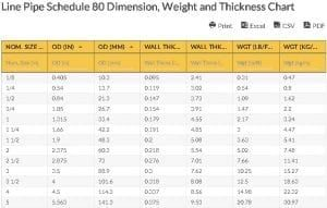 Line Pipe Schedule 80 Dimension, Weight and Thickness Chart