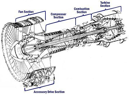 Cutaway diagram of the General Electric CF6-6 engine