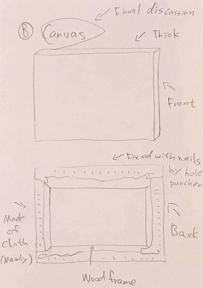 Pin By Vicky Lin On Intermedia Project Brainstorm Development