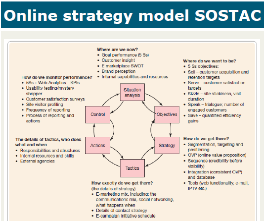 Sostac Model  Google Search  Sostac    Business Planning