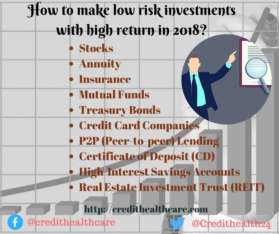 Best low risk return on investment acree investments adel ga homes