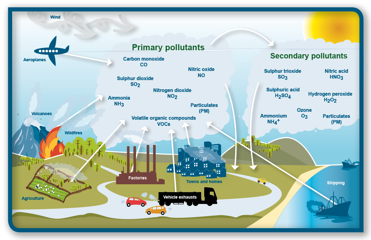 Sources Of Air Pollution That Can Effect Human Health