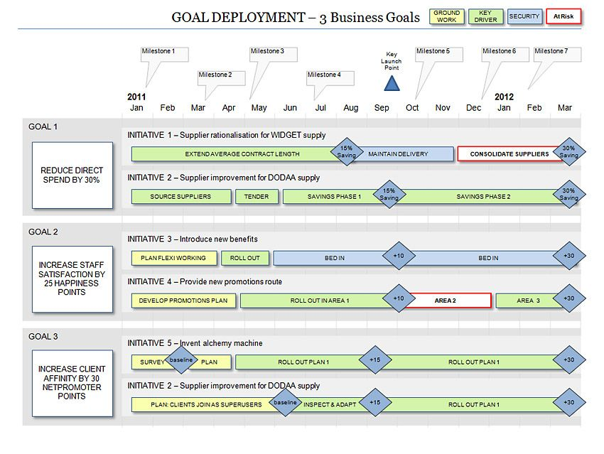 Powerpoint business goal deployment roadmap template for Technology strategy document template
