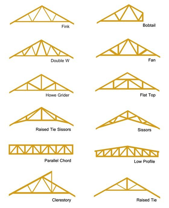 Different types of roof truss woodworking projects Different kinds of roofs