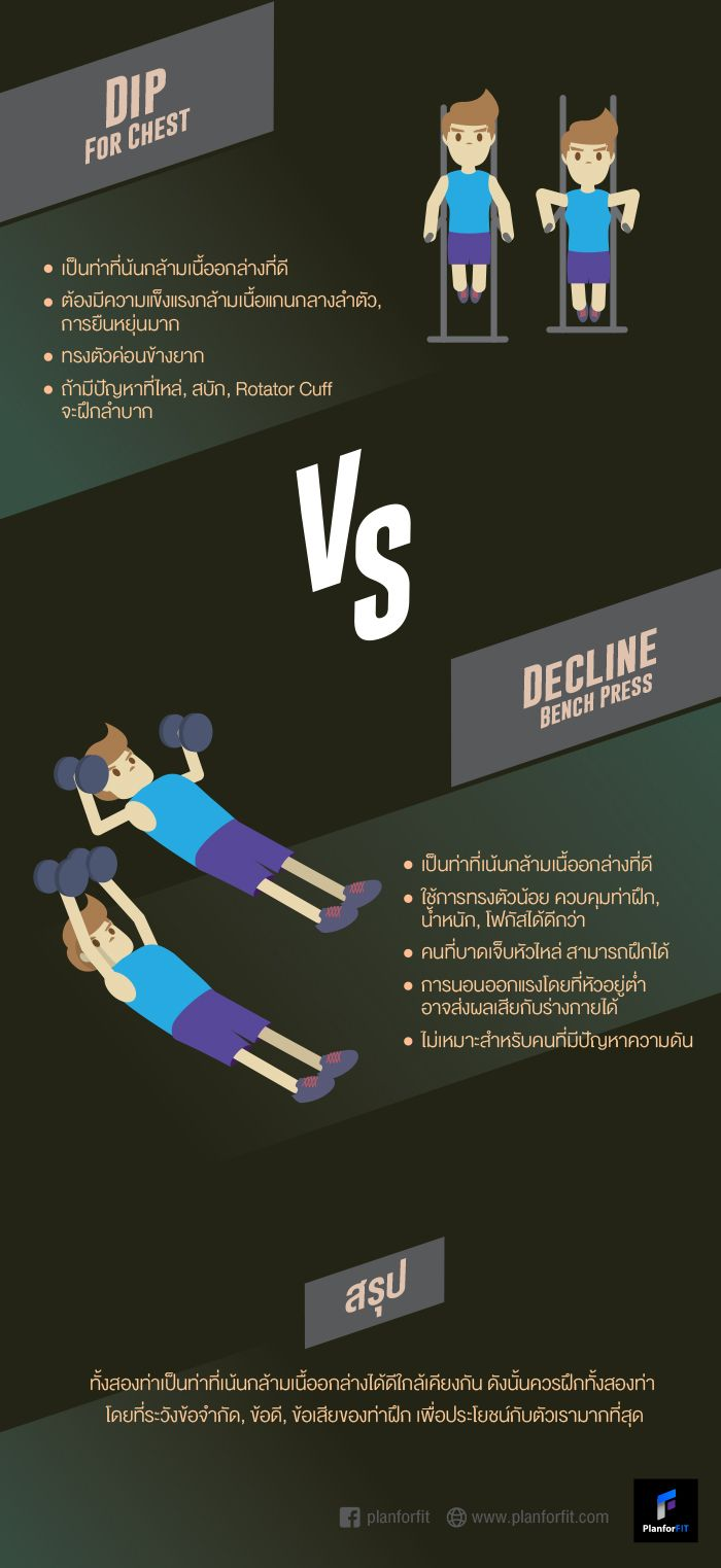 dips vs decline bench press p4f planforfit infographic
