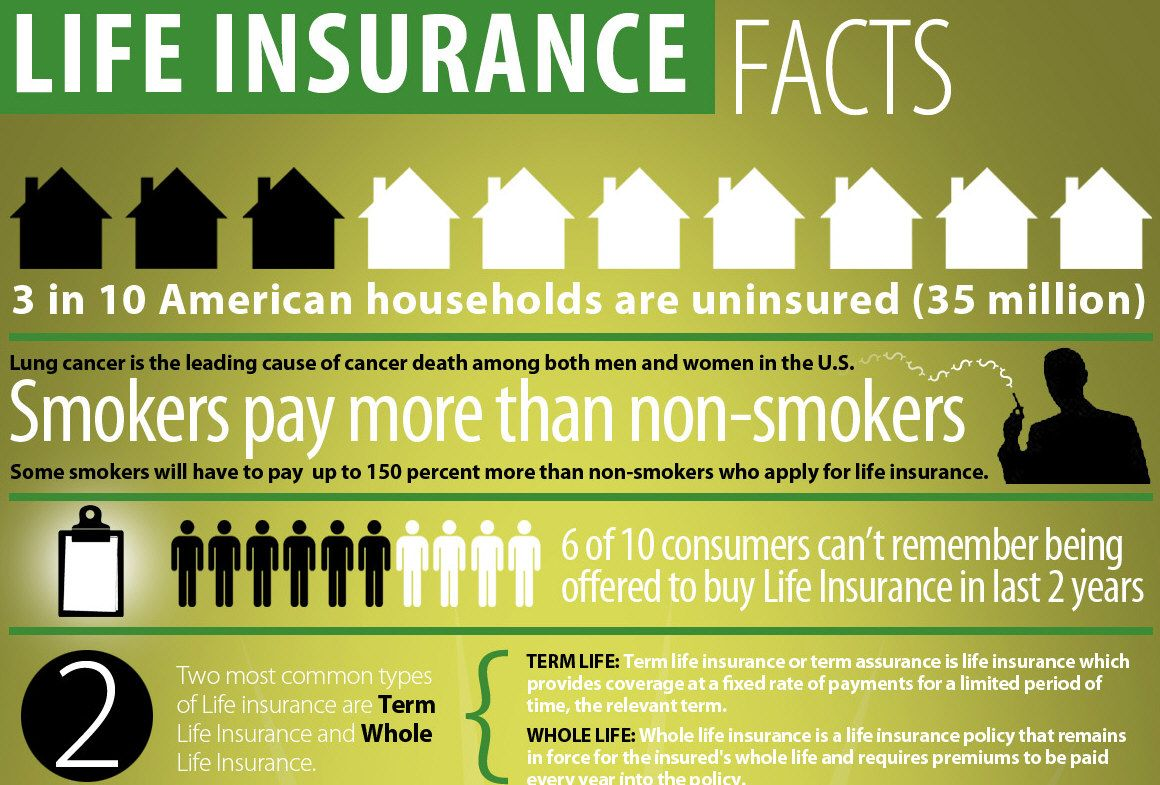 Life insurance facts figures infographic life