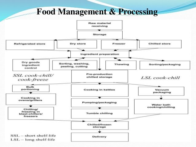 Organizational Charts For Hospital Dietary Departments  Yahoo Image
