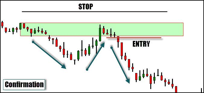 Trade Entry Without Confirmation Confirmation This Or That