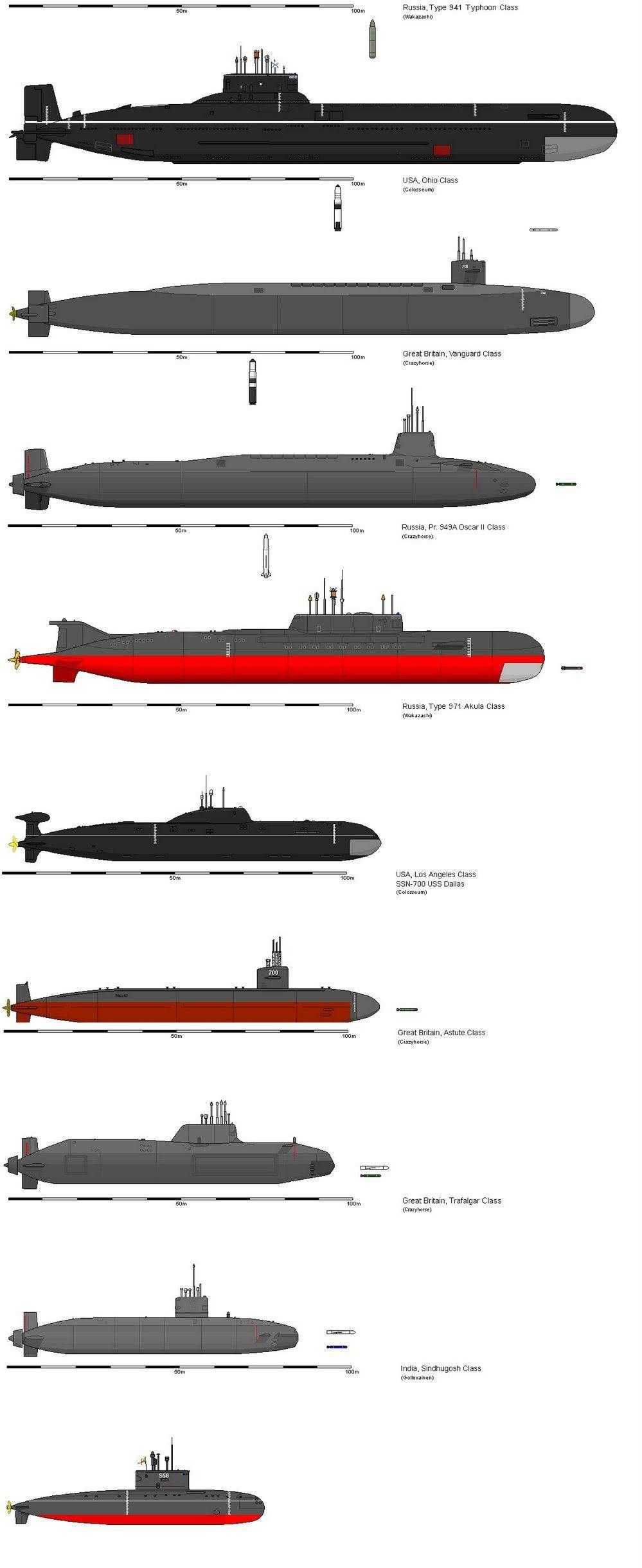 Modern Submarine Chart | Illustrated Dictionary | Submarines, Navy