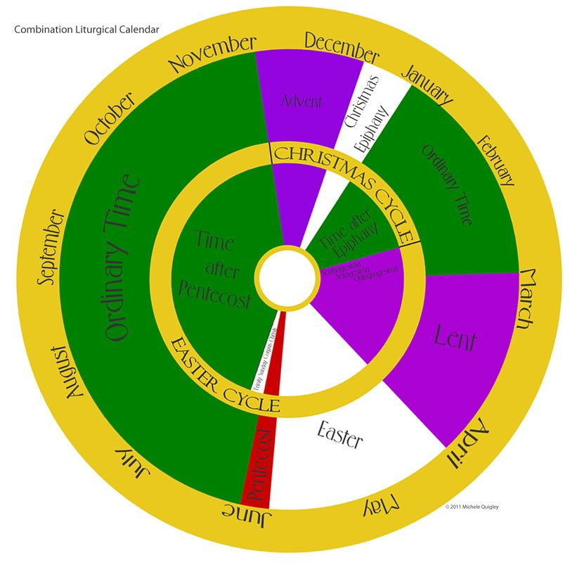 So why do we use use different liturgical colors it for Catholic liturgical year coloring page