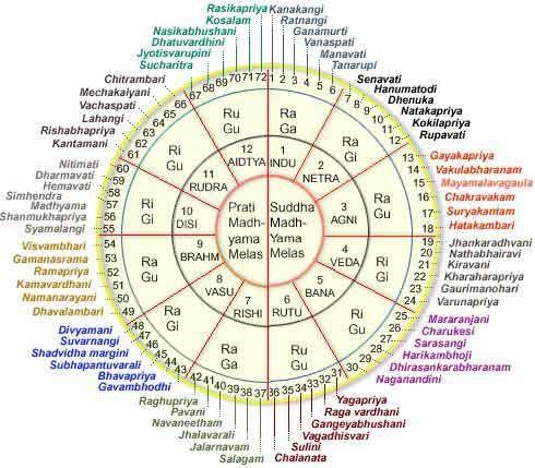 carnatic music theory i Teachers of carnatic music maintain that varnams must be practised in double and  theory of carnatic music  sivakumar carnatic music archive varnam.
