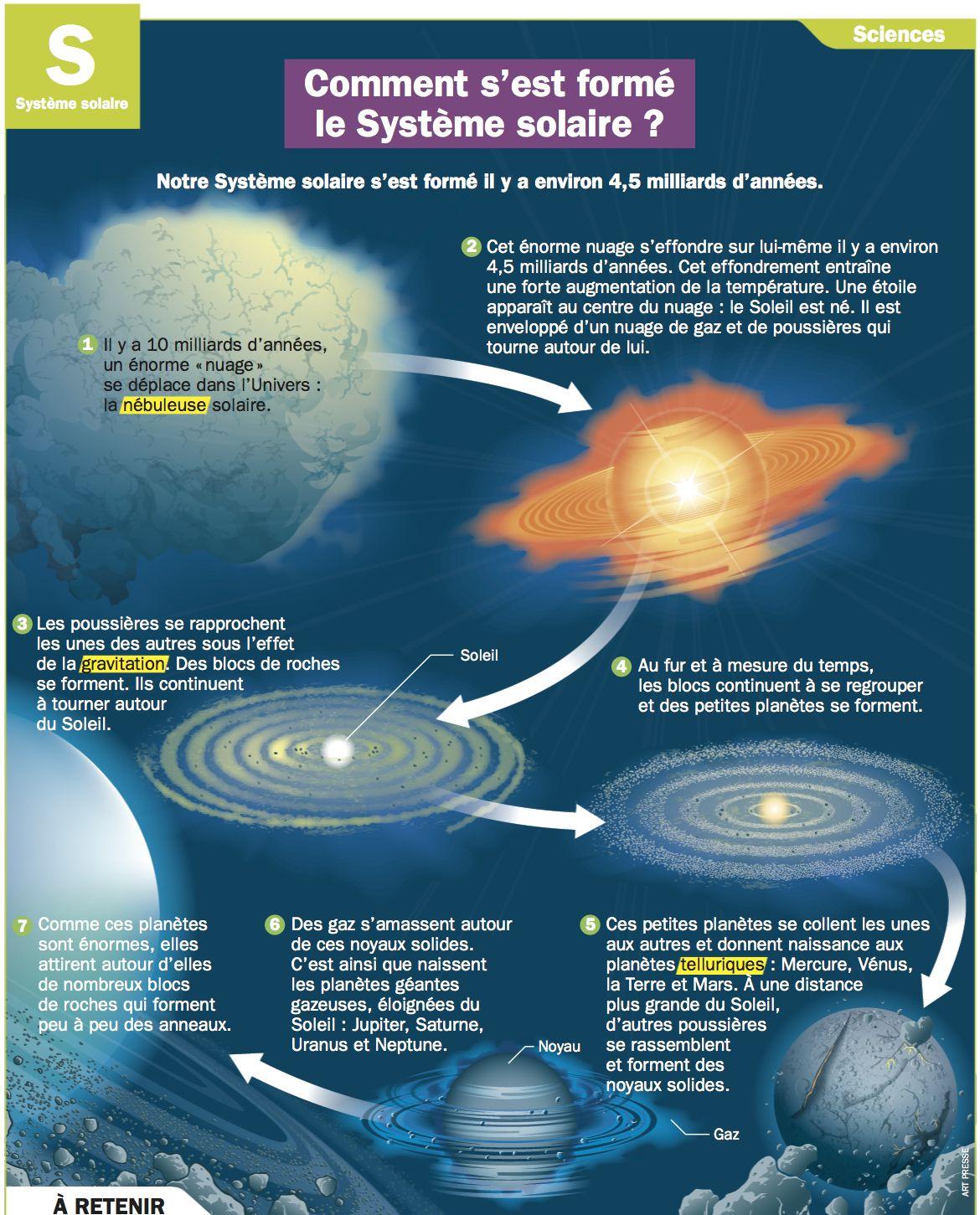 Comment s 39 est form le syst me solaire g o 02 le - Systeme solaire nice ...