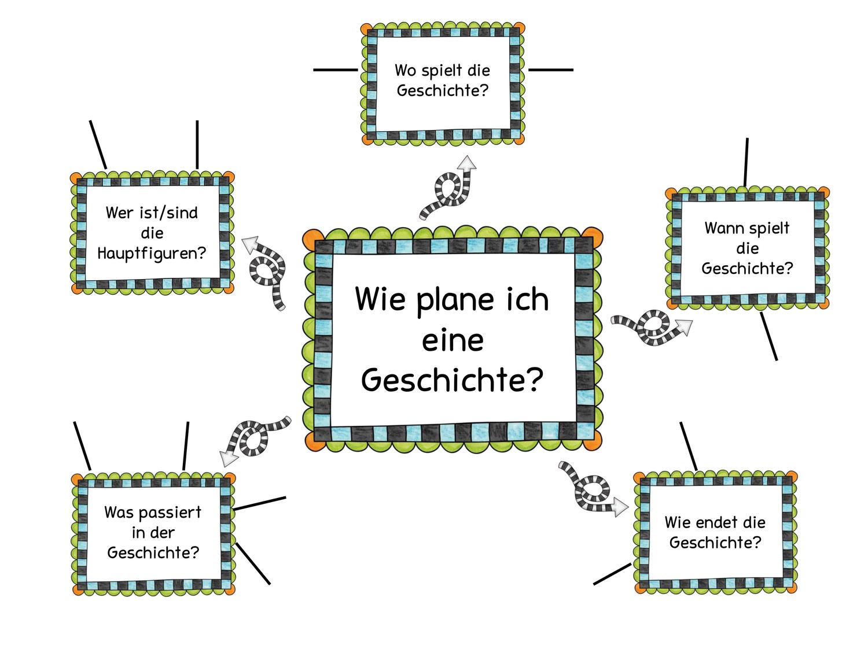Wie Plane Ich Eine Geschichte Unterrichtsmaterial Im Fach Deutsch In 2020 Gruselgeschichten Unterrichtsmaterial Geschichte