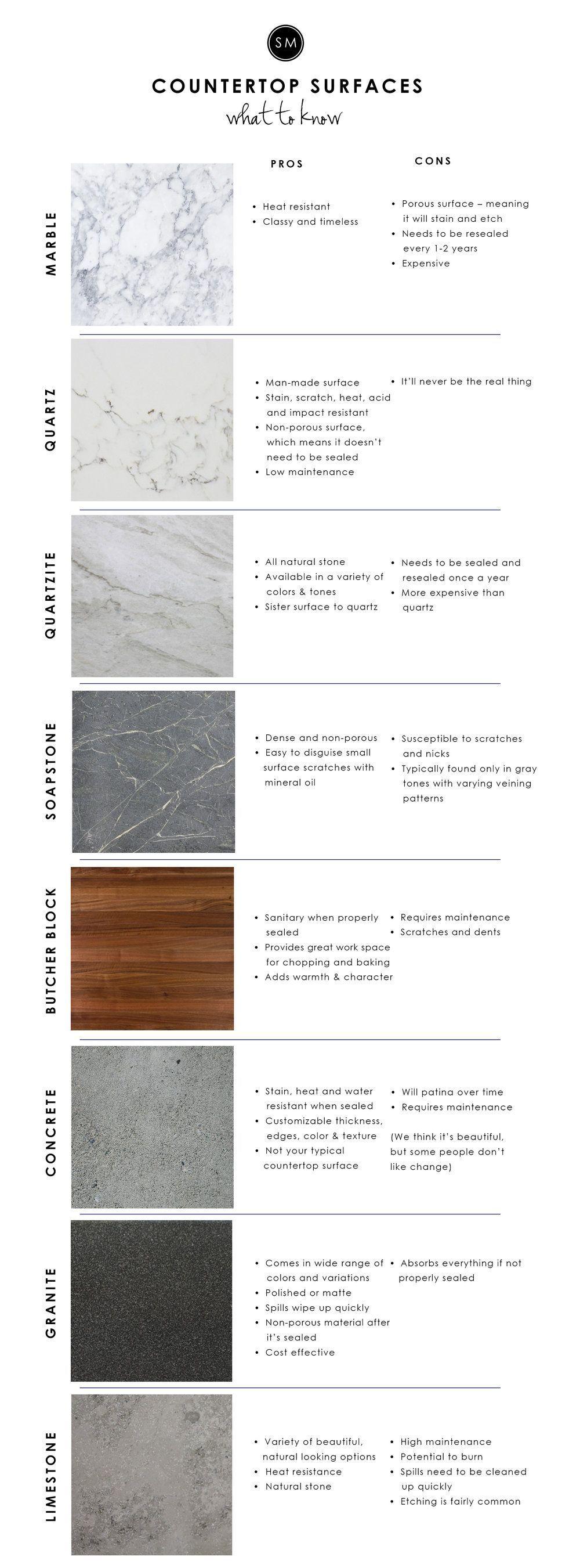 Renovierung von küchenideen kitchen countertop surfaces  u studio mcgee