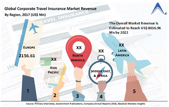 Find Out Why Corporate Travel Insurance Market Is Thriving