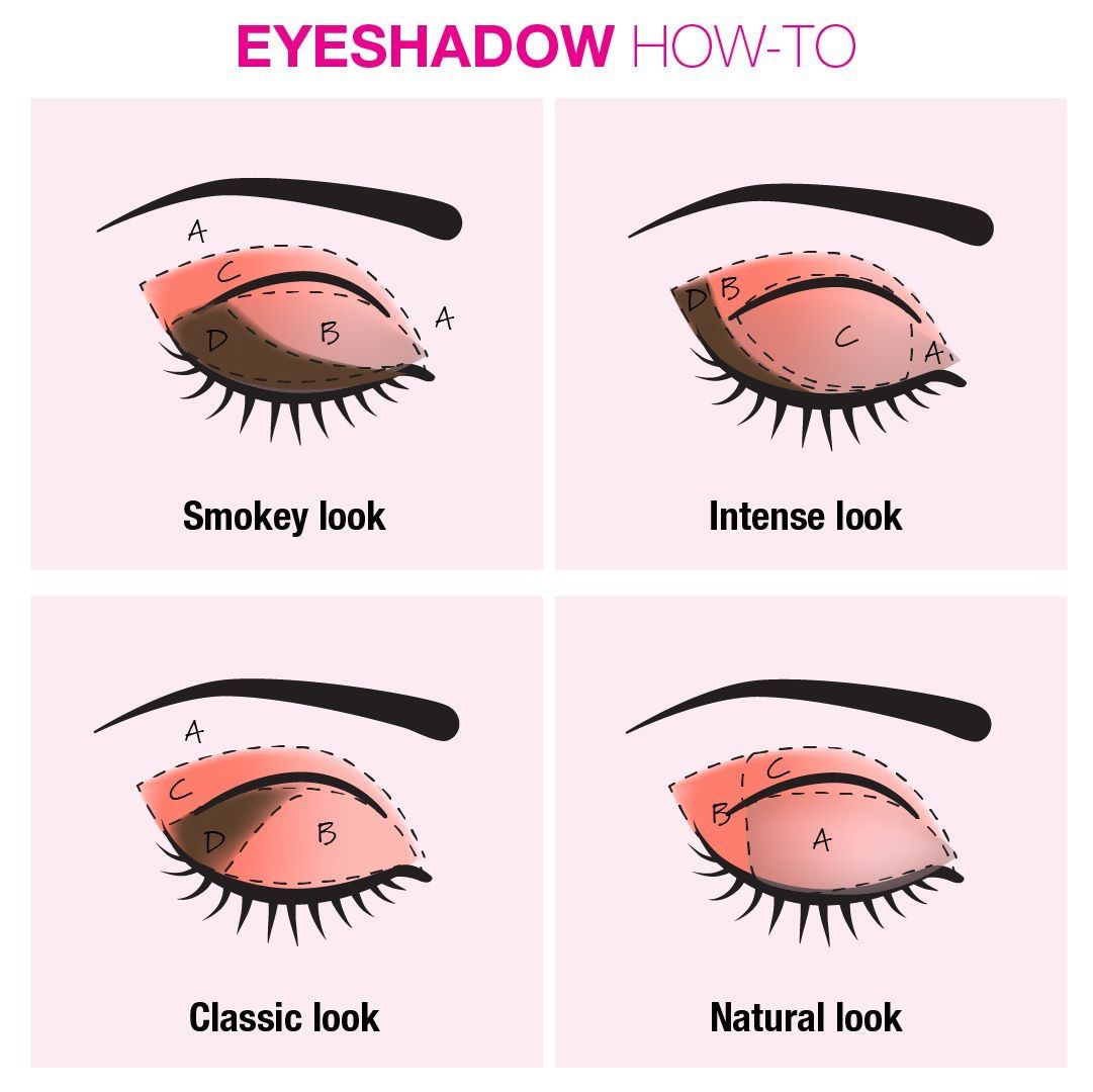 Eyeshadow easy beginners guide  Makeup for beginners, Eye makeup