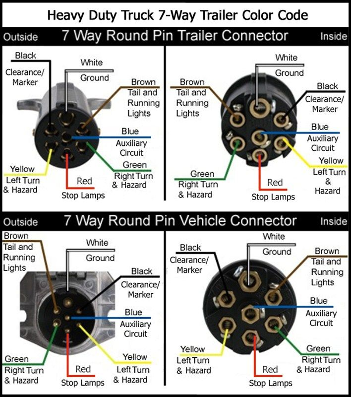 wiring diagram for semi plug Google Search Trailer