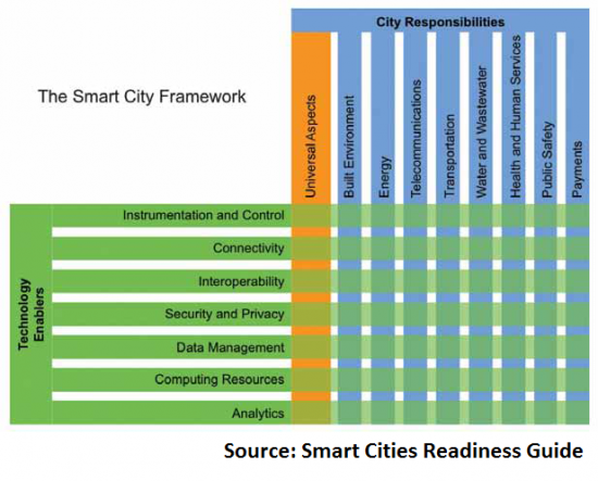 smart city framework - Google Search | Smart & Sustainable