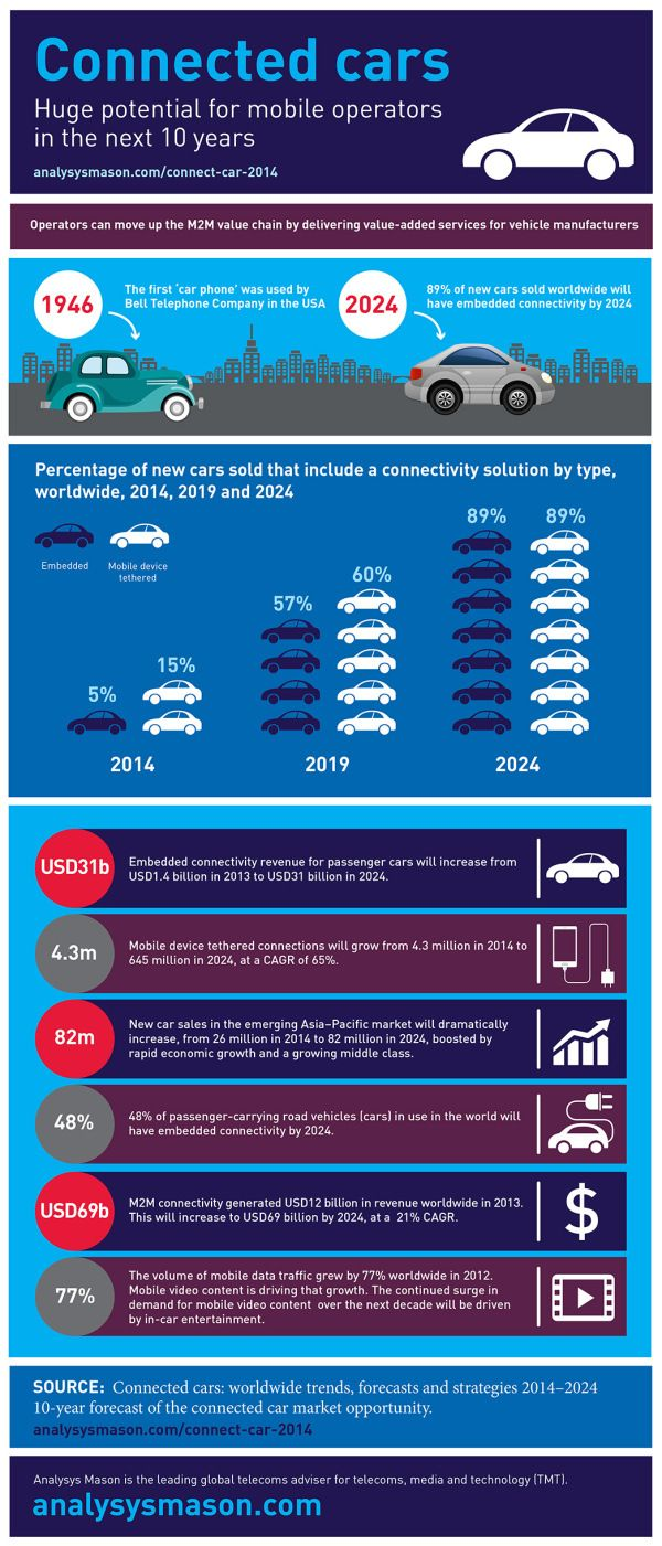 Infographic The Next 10 Years Of Connected Cars Connected Car Connection Infographic
