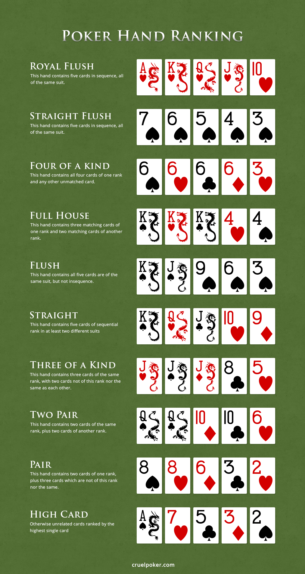 Texas Holdem Rank Of Hands