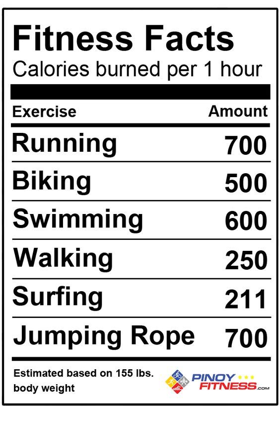 Calories Burned In 1 Hour Fitness Facts Burn Calories Fun Workouts