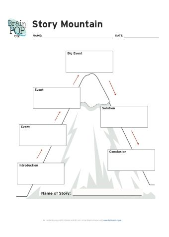 Brainpop story mountain fiction writing literacy and drama education help your children to plan their fiction writing with these free printable story mountain template ccuart Gallery
