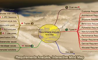 Requirements Analysis Mind Map  Mind Maps    Systems