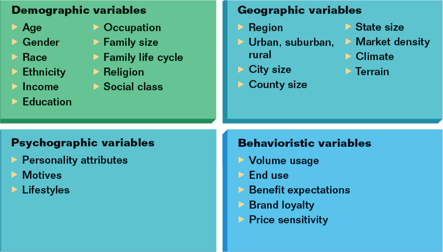 market segmentation variables | MARKETING | Pinterest | Market ...