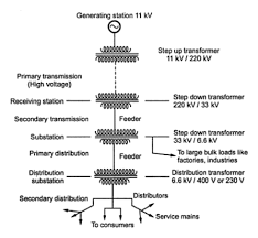 single line diagram of power distribution exploded axon image result for solar pv plant tom