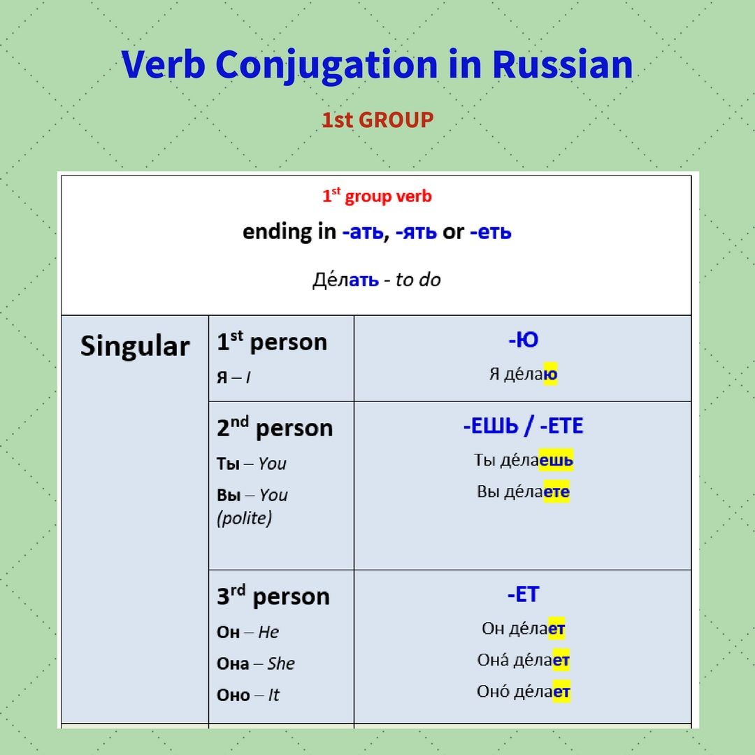 1 Verb Conjugation In Russian 1st Group Present Tense Singular Verb Conjugation Verb Verb Tenses [ 1080 x 1080 Pixel ]