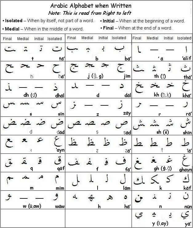 Writing & Pronouncing of Arabic names