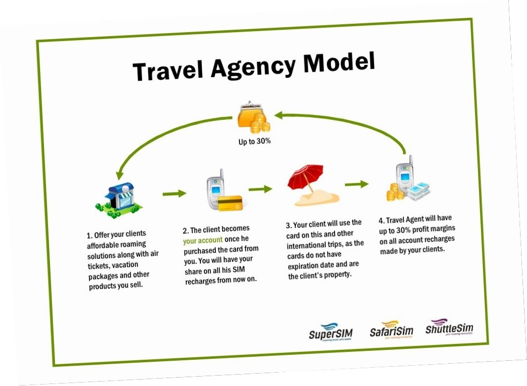 Travel Cy Business Plan Plans Sample Startup India Example
