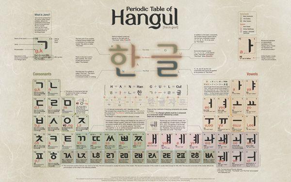 Periodic Table of Hangul ~ so cool ~ Korean Language \ Culture - fresh merck periodic table app
