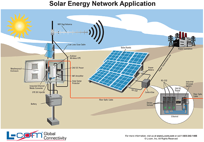 Solar Energy Diagram