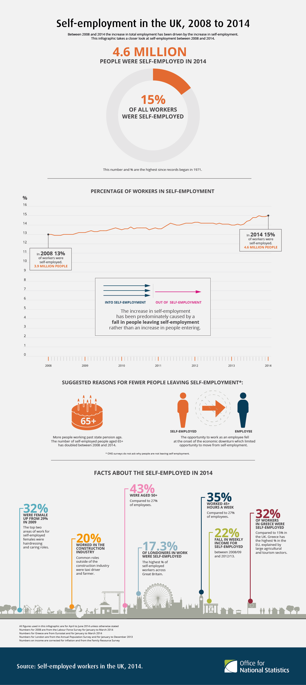 Infographic showing changing trends in self employment 2008 2014 by infographic showing changing trends in self employment 2008 2014 by hr review httphrreview ccuart Gallery