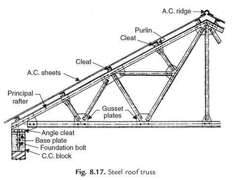 Pin by on roofing pinterest civil engineering for Buy roof trusses