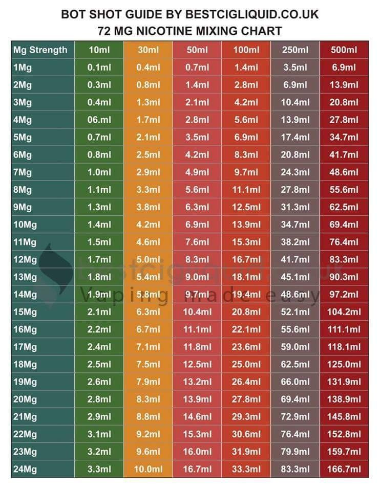 72 mg Nicotine mixing chart www bestcigliquid co uk #vape #nicotine