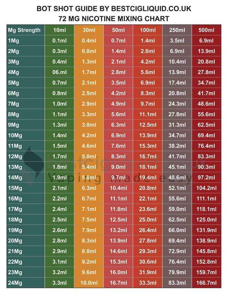 mg nicotine mixing chart bestcigliquid vape also rh pinterest