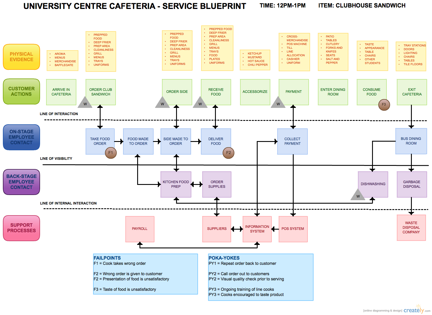 Service blueprint diagram application wiring diagram service blueprint service design pinterest block diagram rh pinterest ca pistol blueprints service blueprint diagram supermarket malvernweather Choice Image
