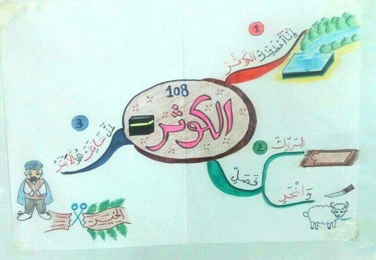 الخرائط الذهنية لحفظ السور القصيرة لا شك أن حفظ قصار السور بعمر صغير بالتحديد قبل 6 سنوات يساعد علي ثباته Islamic Kids Activities Islam For Kids Muslim Kids