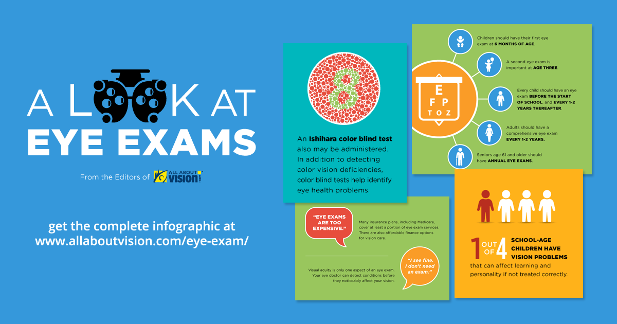 A Look At Eye Exams Infographic Eye Exam Exam Eye Health