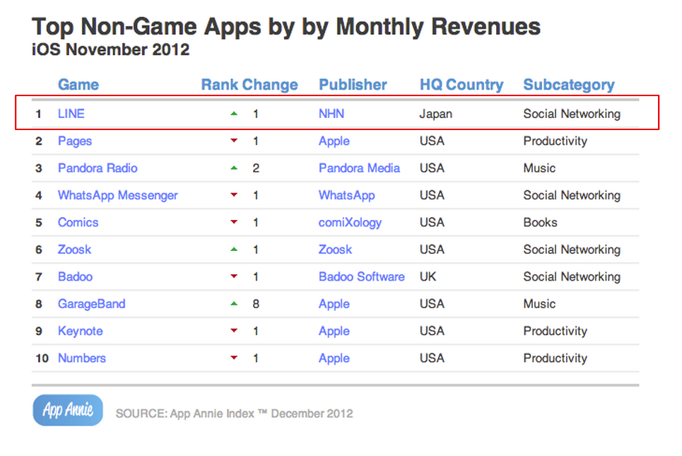 LINE is the number 1 nongame app by monthly revenues for