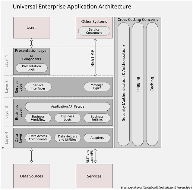 Pin by Ray Ellis on Enterprise Architecture   Software ...