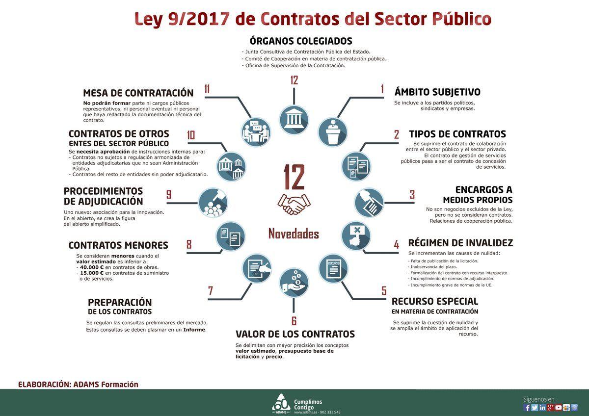 Pin De Maria Eugenia Febrero Cuenca En Disfraz Estudiar Oposiciones Apuntes De Clase Ley De Contrataciones