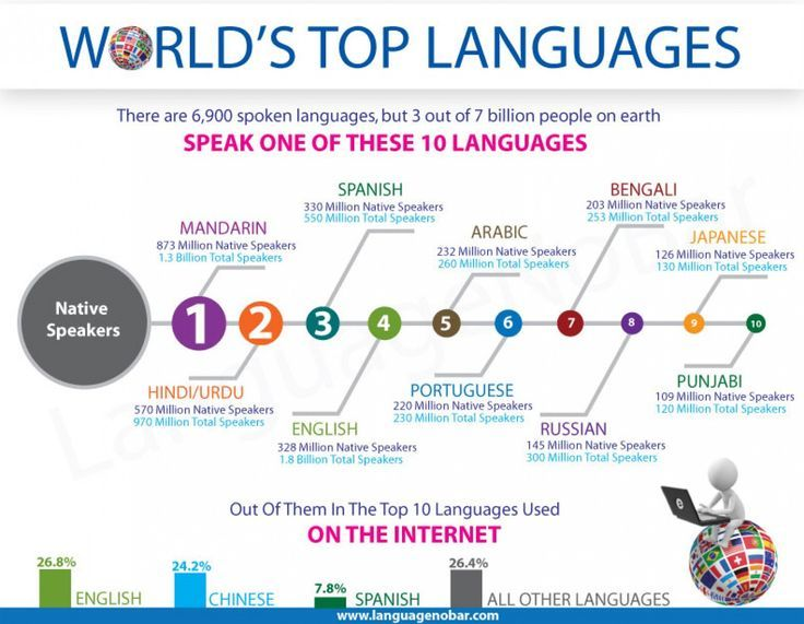 Educational Infographic Graphs Infographics Top Educational - Top ten languages spoken in the world