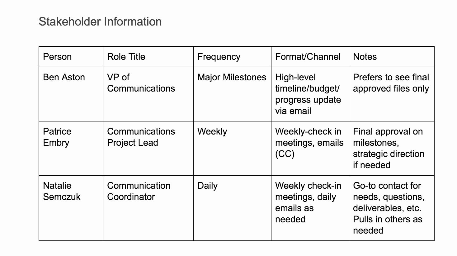 Sample Communications Plan Template New Create A Project