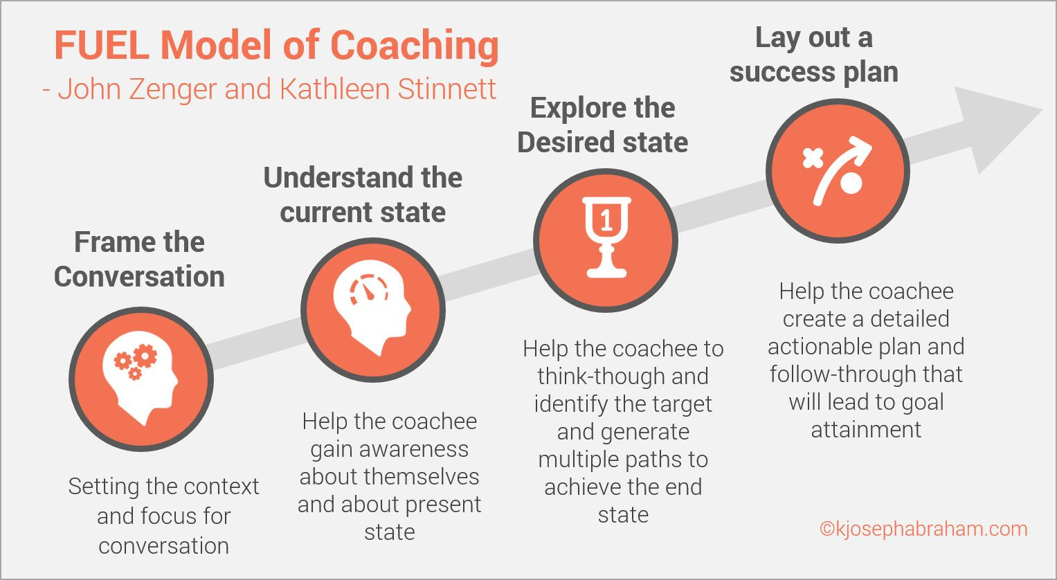 7 How To Use The Fuel Model Of Coaching A Step By Step