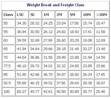 Ltl freight class chart less than truckload shipping ltl