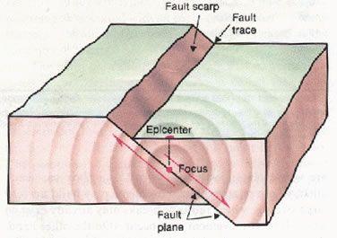 Earthquake Glossary Fault Plane Earthquake Hazards Reading Rainbow Science Experiments